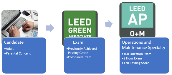 LEED AP O+M Exam Requirements