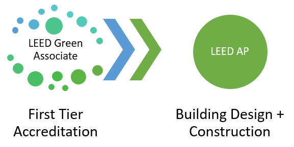 LEED Building Design and Construction Exam